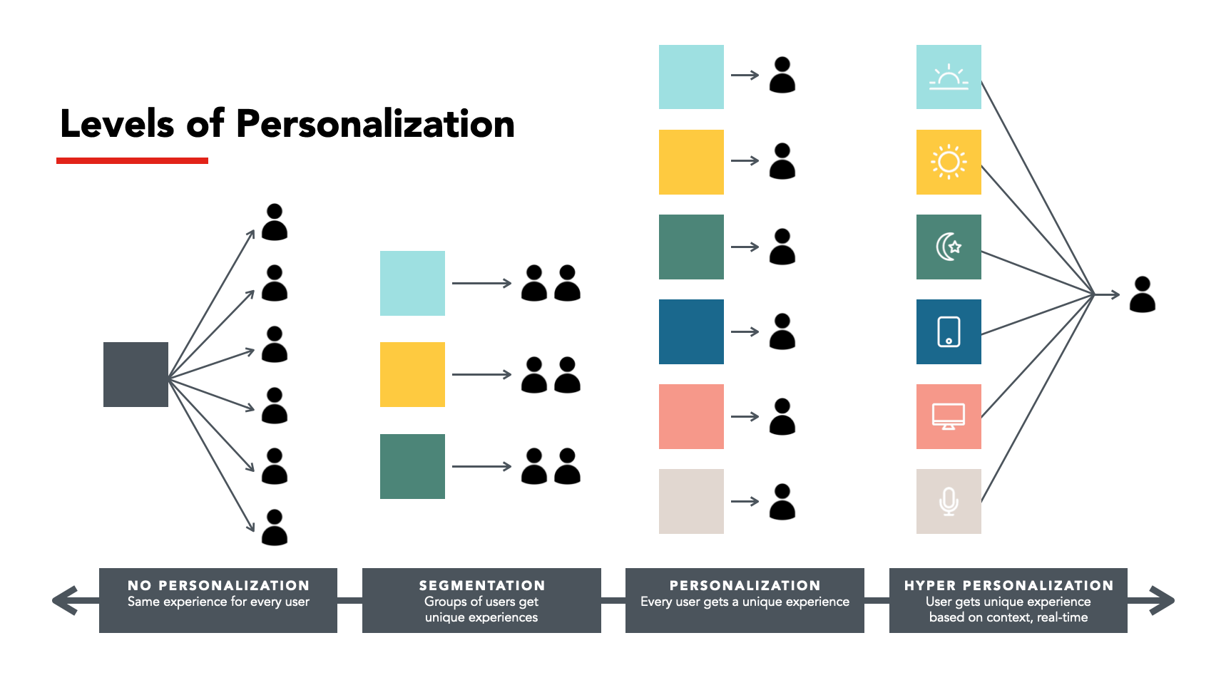 2021-QSR-Levels-of-Personalization